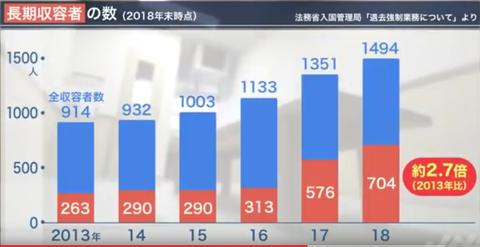 長期収容者の数