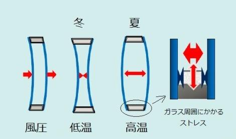 高断熱サッシの急所(3)