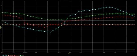 家の温湿度比較