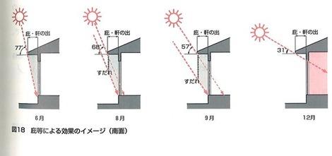 日射遮蔽デザイン