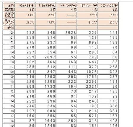 住宅の高断熱&省エネ比較(2)