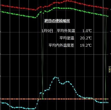 暖房検証B連続1