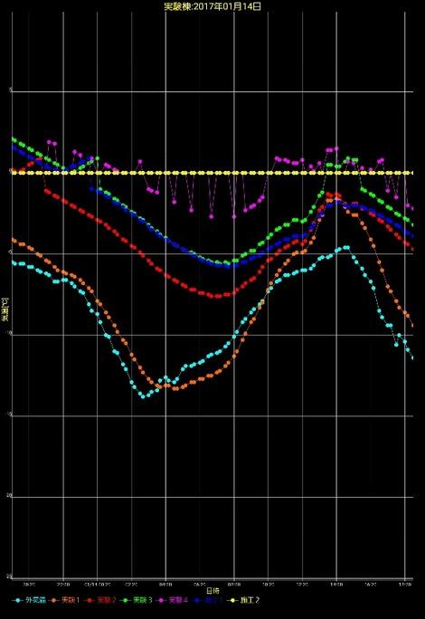 大寒波の温度(3)