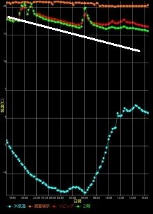 PX-1の温度