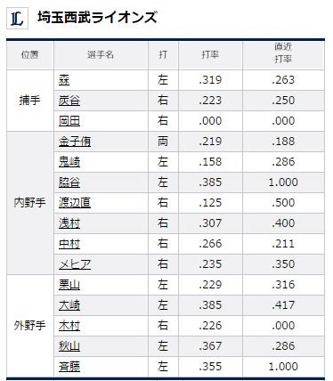 試合トップ   埼玉西武ライオンズ オフィシャルサイト (93)