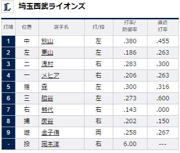 試合トップ   埼玉西武ライオンズ オフィシャルサイト (64)