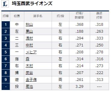 試合トップ   埼玉西武ライオンズ オフィシャルサイト (66)
