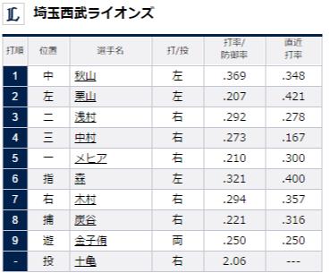 試合トップ   埼玉西武ライオンズ オフィシャルサイト (69)