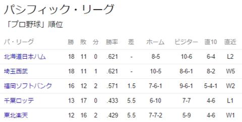 パ・リーグ 順位 - Google 検索
