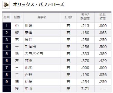 試合トップ   埼玉西武ライオンズ オフィシャルサイト (67)