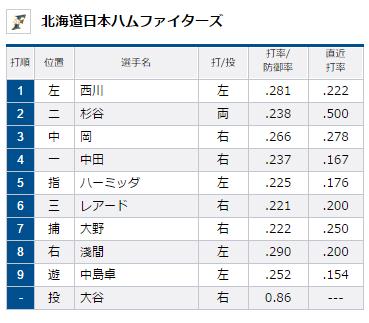 試合トップ   埼玉西武ライオンズ オフィシャルサイト (88)