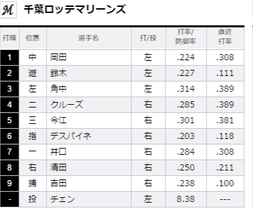 試合トップ   埼玉西武ライオンズ オフィシャルサイト (73)