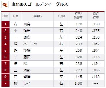 試合トップ   埼玉西武ライオンズ オフィシャルサイト (56)