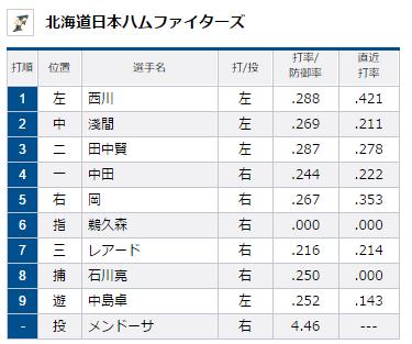 試合トップ   埼玉西武ライオンズ オフィシャルサイト (84)