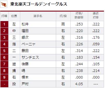 試合トップ   埼玉西武ライオンズ オフィシャルサイト (63)