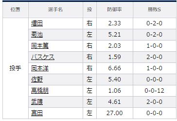 試合トップ   埼玉西武ライオンズ オフィシャルサイト (98)