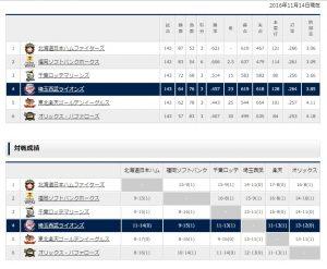 2016埼玉西武ライオンズ順位表