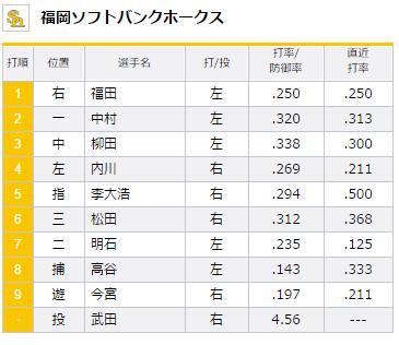 試合トップ   埼玉西武ライオンズ オフィシャルサイト (90)