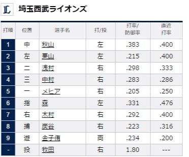 試合トップ   埼玉西武ライオンズ オフィシャルサイト (74)