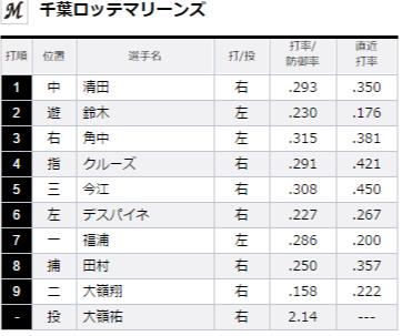 試合トップ   埼玉西武ライオンズ オフィシャルサイト (79)