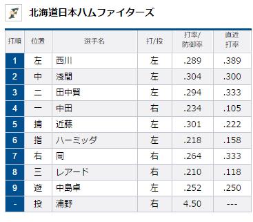 試合トップ   埼玉西武ライオンズ オフィシャルサイト (82)