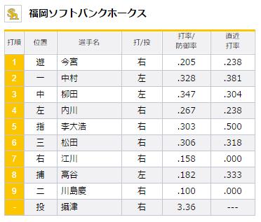 試合トップ   埼玉西武ライオンズ オフィシャルサイト (96)