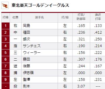 試合トップ   埼玉西武ライオンズ オフィシャルサイト (60)