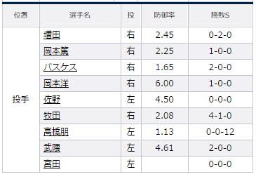 試合トップ   埼玉西武ライオンズ オフィシャルサイト (92)
