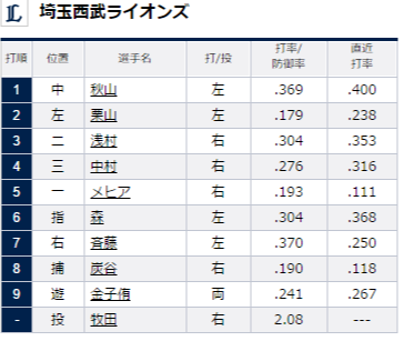 試合トップ   埼玉西武ライオンズ オフィシャルサイト (57)