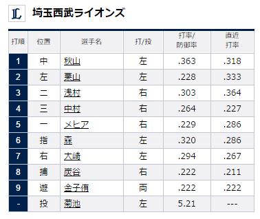 試合トップ   埼玉西武ライオンズ オフィシャルサイト (97)