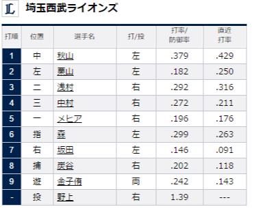 試合トップ   埼玉西武ライオンズ オフィシャルサイト (61)