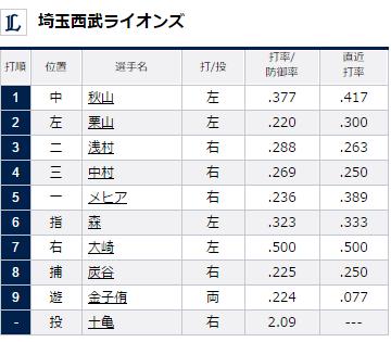 試合トップ   埼玉西武ライオンズ オフィシャルサイト (83)