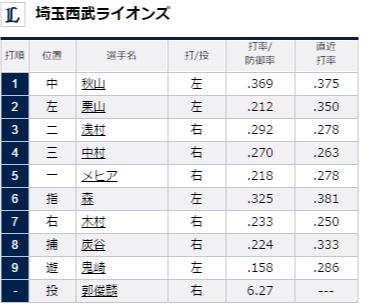 試合トップ   埼玉西武ライオンズ オフィシャルサイト (80)