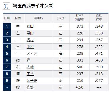 試合トップ   埼玉西武ライオンズ オフィシャルサイト (85)
