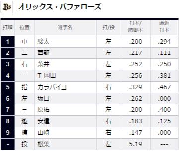 試合トップ   埼玉西武ライオンズ オフィシャルサイト (70)