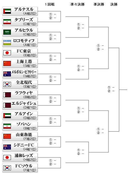 ざっくばらんに 気の向くままに                Dai      タグ:AFCチャンピオンズリーグ2016日本勢全滅アウェーゴールに泣く2nd leg.を乗り越えベスト8へ!偉業達成!まずは先勝!決勝トーナメント始まる!