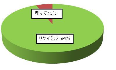 廃棄物リサイクル率