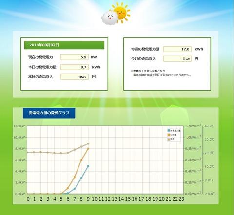 太陽光監視装置