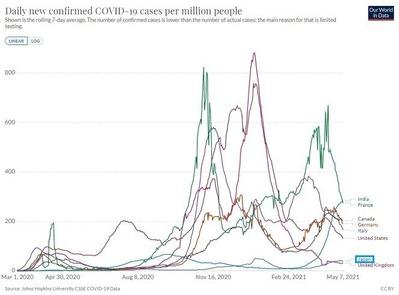 新型コロナウイルス感染者グラフ