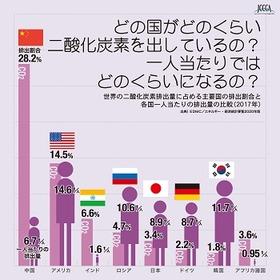 世界のCO2排出量2