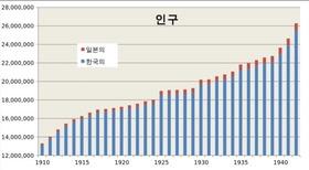 朝鮮 人口推移2