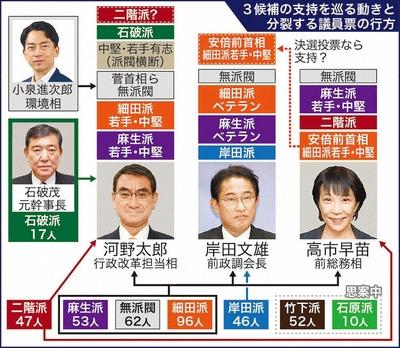 総裁選相関図