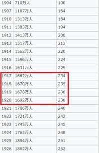 朝鮮人口推移3