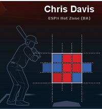 クリス・デービス 2013全投手・スピードボール打率