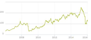 フォルクスワーゲンの10年間の株価推移