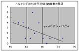 ヘルナンデスのストライク率と四球数の関係