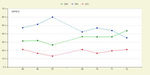 ジェイソン・バルガスのフライアウトとゴロアウトの割合