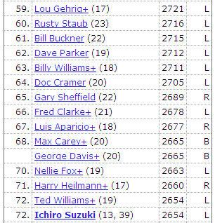 MLBキャリア通算ヒット数ランキング(2013/06/04)