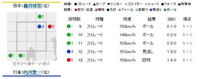2010年9月30日 阪神対横浜 9回表 打者:内川 投手:藤川