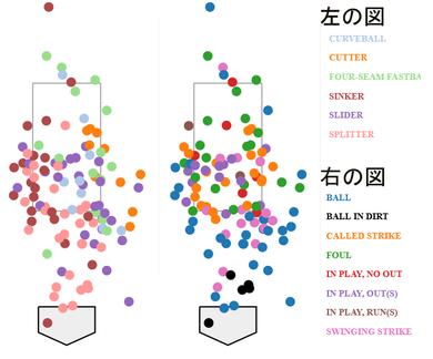 ある投手の投げた球種とコースと打撃結果